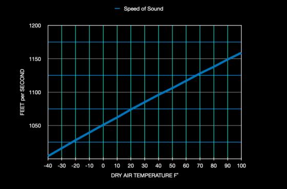 Speed of Sound graph